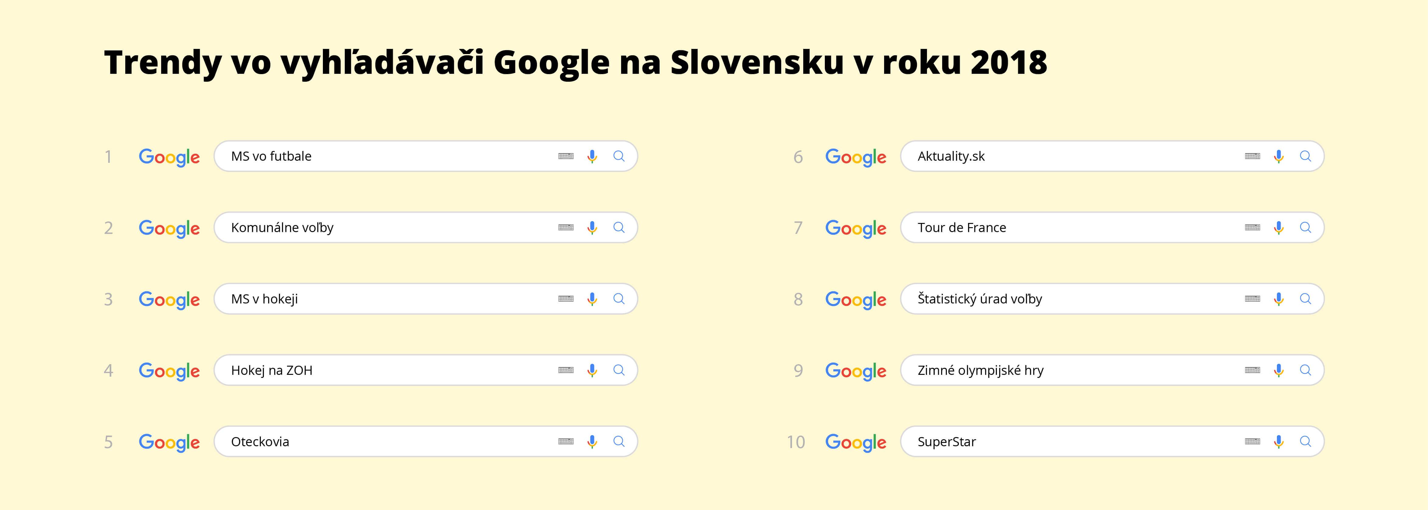 b681df7e9 Čo Slováci googlili v roku 2018 najčastejšie? - PTA Group